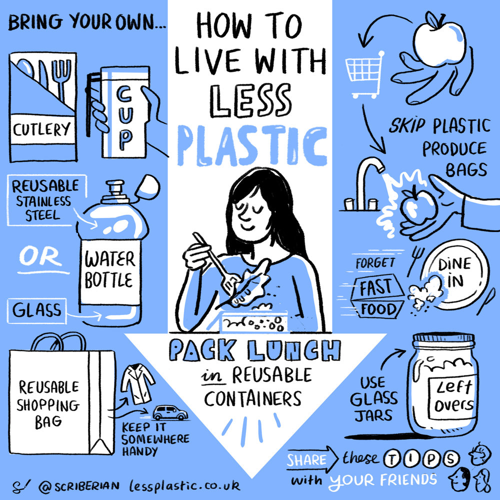 How to live with less plastic. Source:  Less Plastic