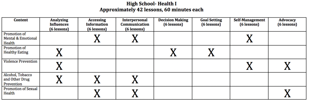 High School Health I Scope and Sequence