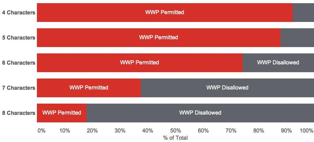 The fewer characters in the password length dictate, the better your chances of being permitted to use the WPP