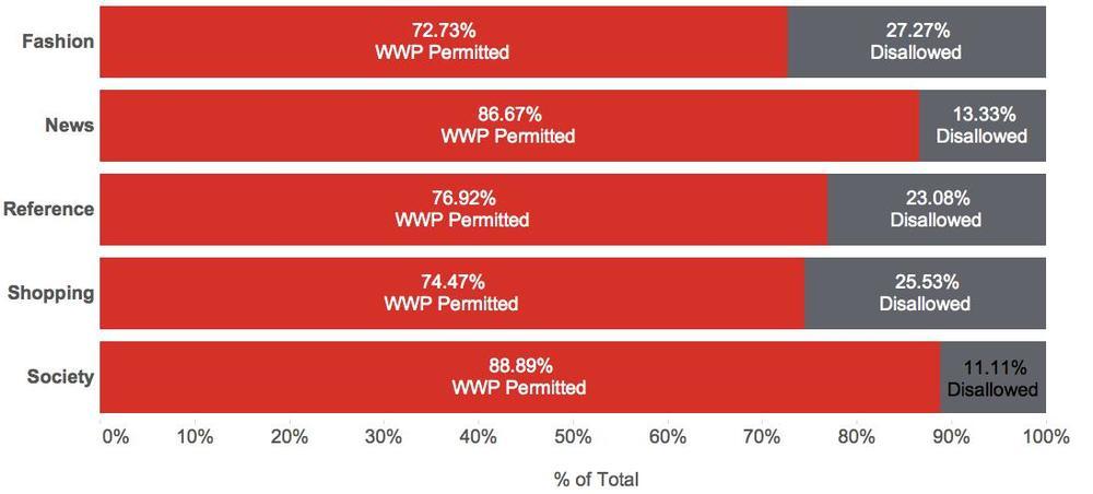 top website categories allowing the worlds worst passwords