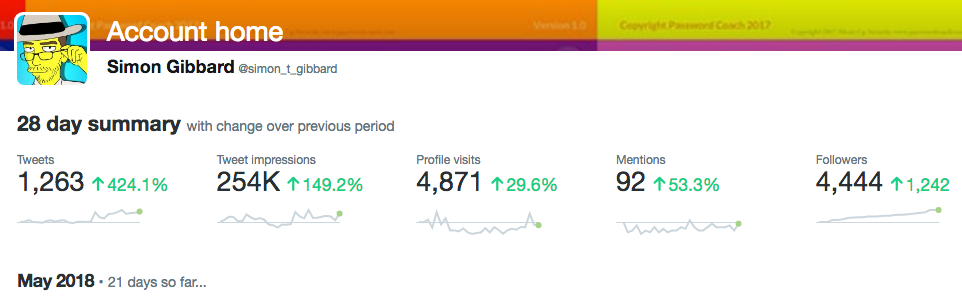 You can expect ITRO 500-1000 new follows per month and greater visibility for your profile as a result of these posts (Source: Twitter Analytics @simon_t_gibbard)