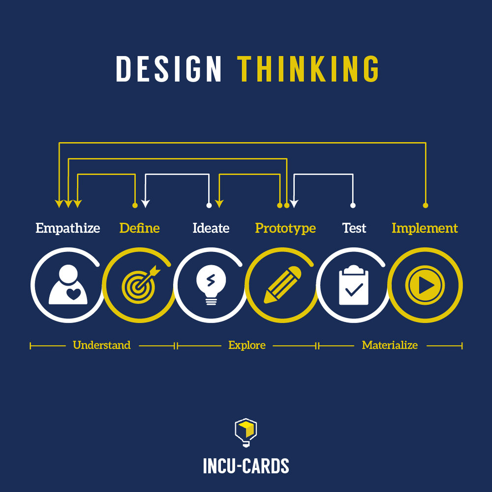 """Design thinking is a human-centred approach to innovation that draws from the designer's toolkit to integrate the needs of people, the possibilities of technology, and the requirements for business success."" —Tim Brown, President and CEO, IDEO"