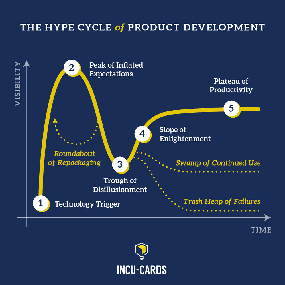 The Hype Cycle of Product Development: A Cousin of The 'Entrepreneurial Roller Coaster' The underlying lesson? Keep testing, learning, and iterating —and you'll succeed.