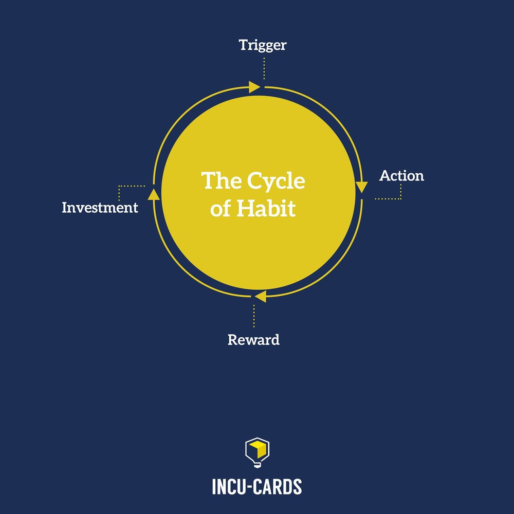 To propagate a habit-forming cycle, consider what triggers someone to use a product, what action(s) they take to adopt it, what rewards them for long-term use, and which currency (time, money or effort) customers invest to use your product. If this cycle is repeated often enough, your customers will form habits around your product. Hooked - Nir Eyal
