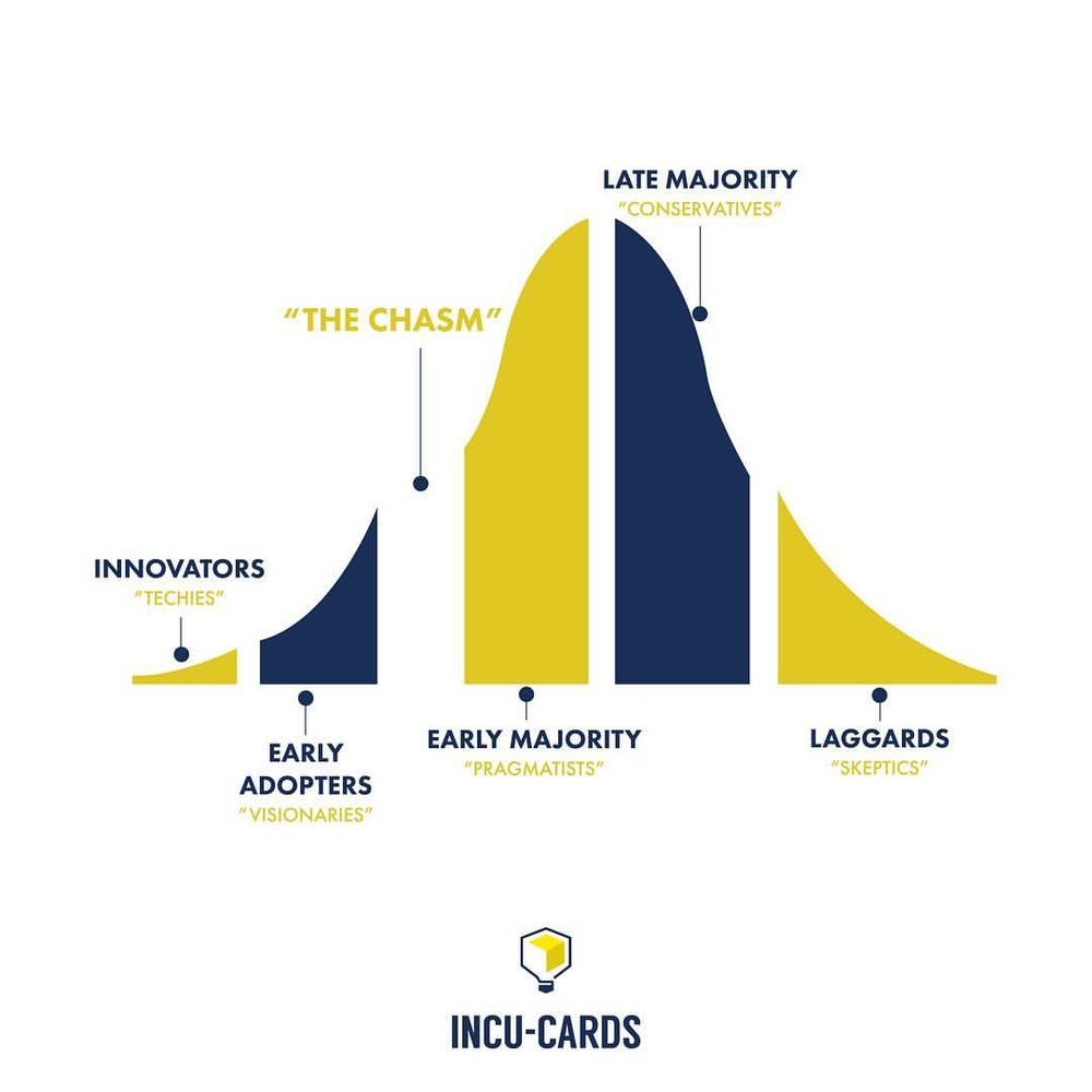"Technological innovations are accepted in stages by different groups of customers. To achieve mainstream market success, you must cross the ""chasm"" between early and mainstream markets. To do this, find a single target niche where you can fully address your customers' needs. Cross the chasm to become a market leader. Languish, and your company will die. ""Crossing the Chasm"" - Geoffrey A. Moore"