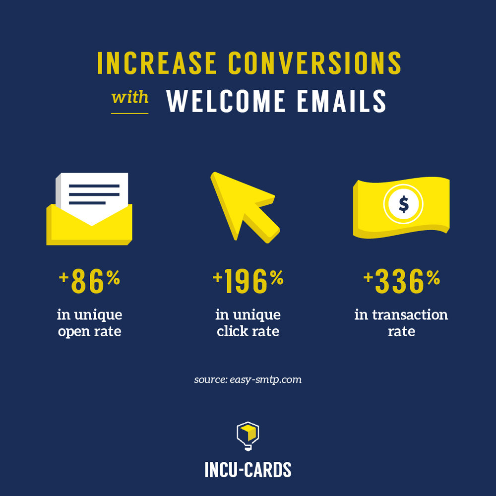How can you see up to 320% more revenue with welcome emails?  1. Send from an individual, not a company. 2. Ask recipients a question (what goal will our product help you solve? Why did you buy?). 3. Deliver relevant updates based on this answer.
