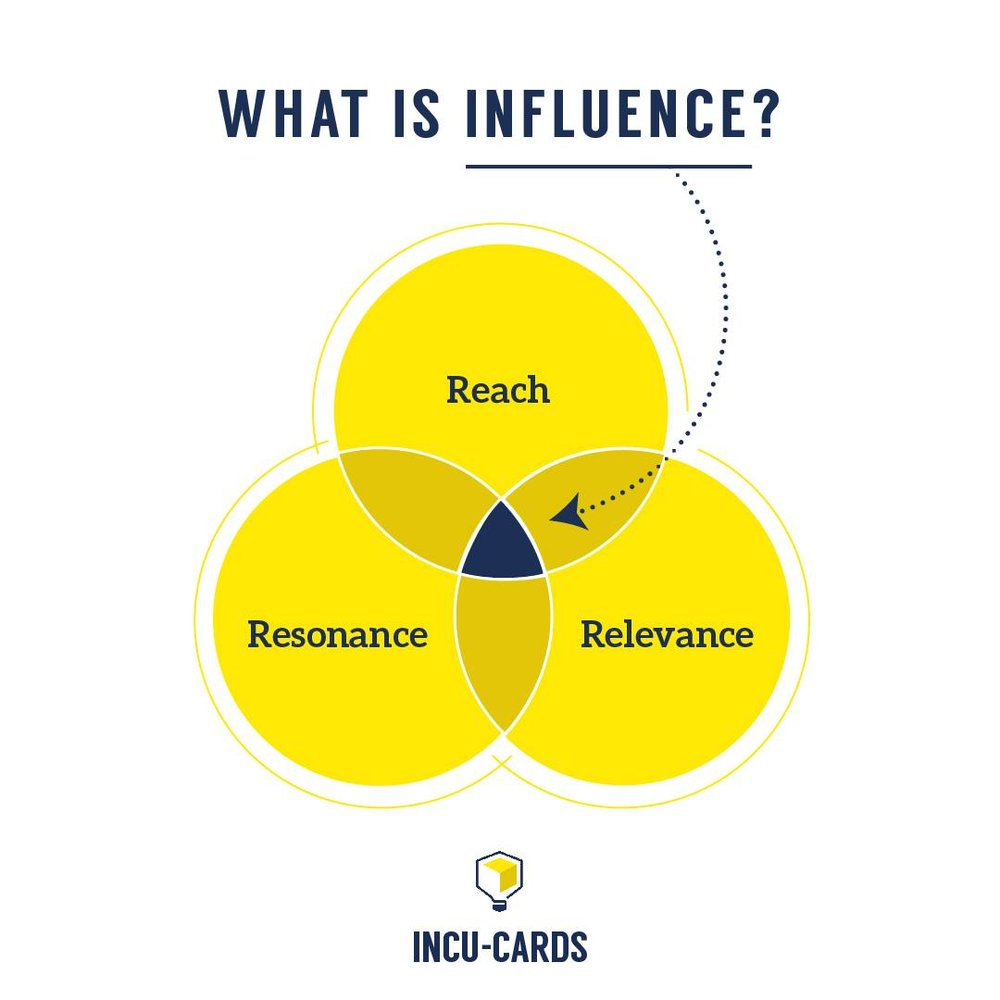 On average, brands generate a 650% ROI for every dollar spent on influencer marketing - and customers acquired through social media have proven to be top spenders. - Tomoson