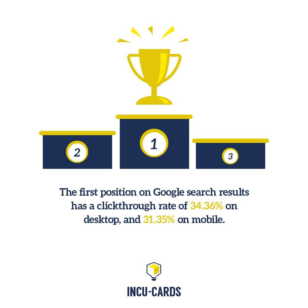 How do you get to first place? Design an SEO strategy that helps people solve a problem.