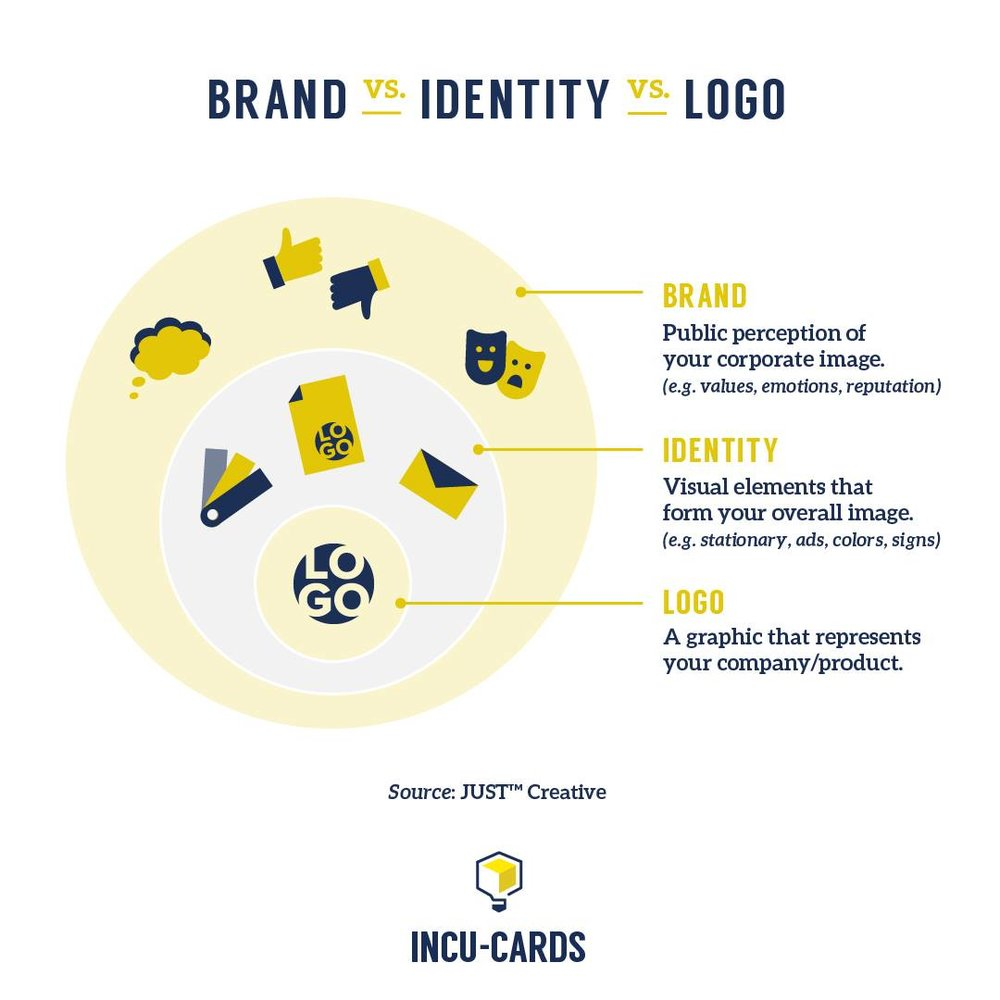 Your brand is more than just a logo. It's investing in a cohesive public image that represents your brand benefits and values.goo.gl/M72Sgx