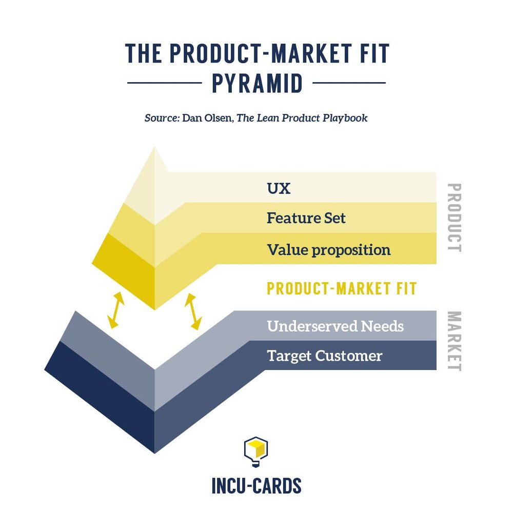 Product-market fit: being in a good market with a product that can satisfy that market. Learn more from Dan Olsen and Lean Startup here:goo.gl/FmdLxN