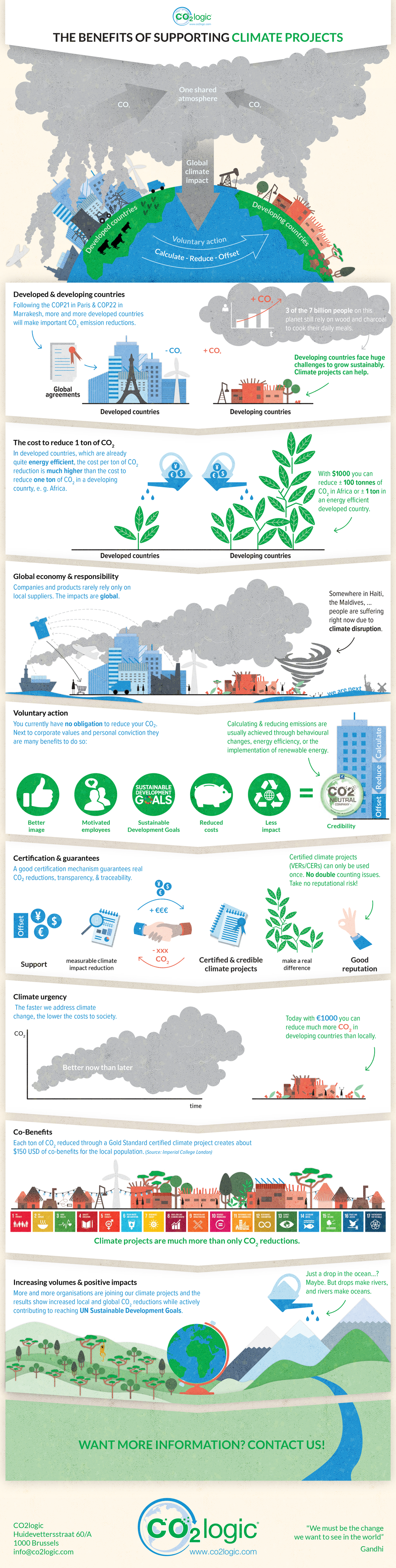 Infographic Benefits of supporting climate projects
