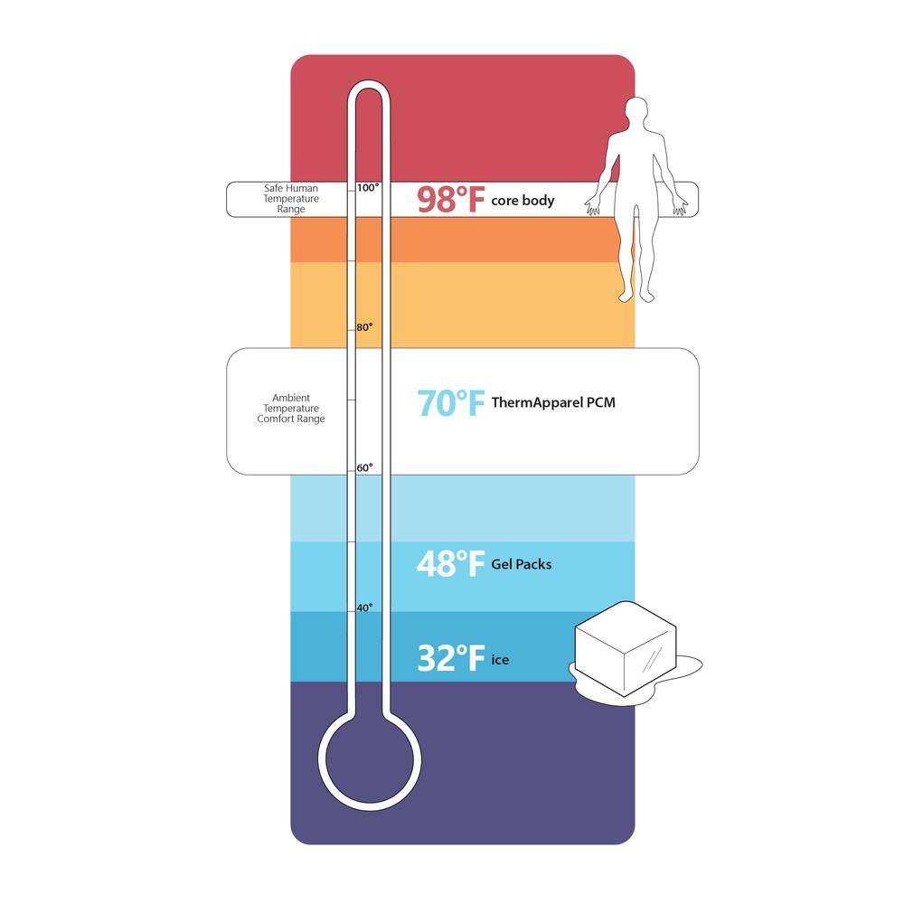 PCM temperature range