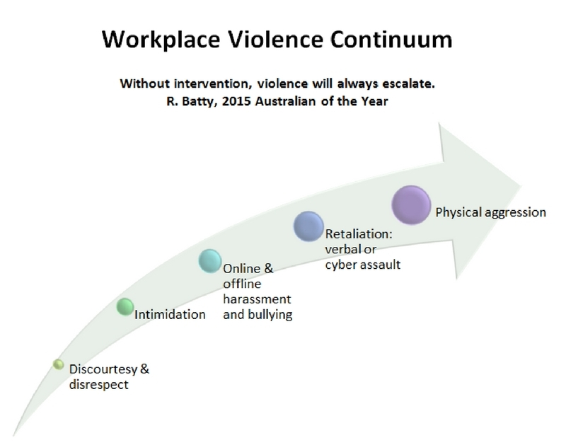 OVC_workplace violence continuum.jpg