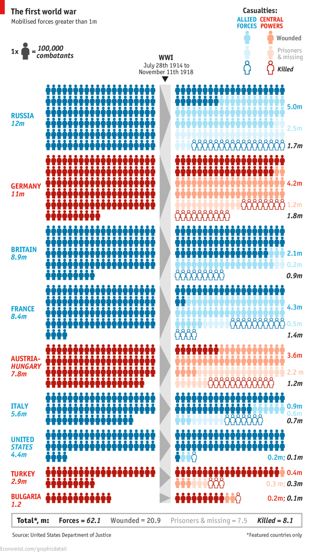 theeconomist :      Remembrance:  A chart of the first world war's  casualties  on the centenary of the outbreak     Very interesting data viz! A little too complex to read without referring to the legends repeatedly but an interesting story.