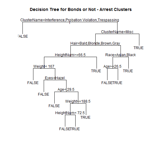 """True"" = non-zero bond amount, ""False"" = $0 bond amount. If the decision point evaluates to true (e.g. the ClusterName is either Interference or Probation Violation), travel down the left branch."