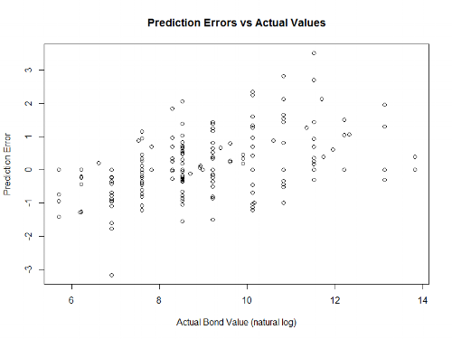 Analytics can often bring order out of chaos - but for errors the more chaotic (read: random) the better. If my errors have a pattern to them, it's an opportunity to improve my model.