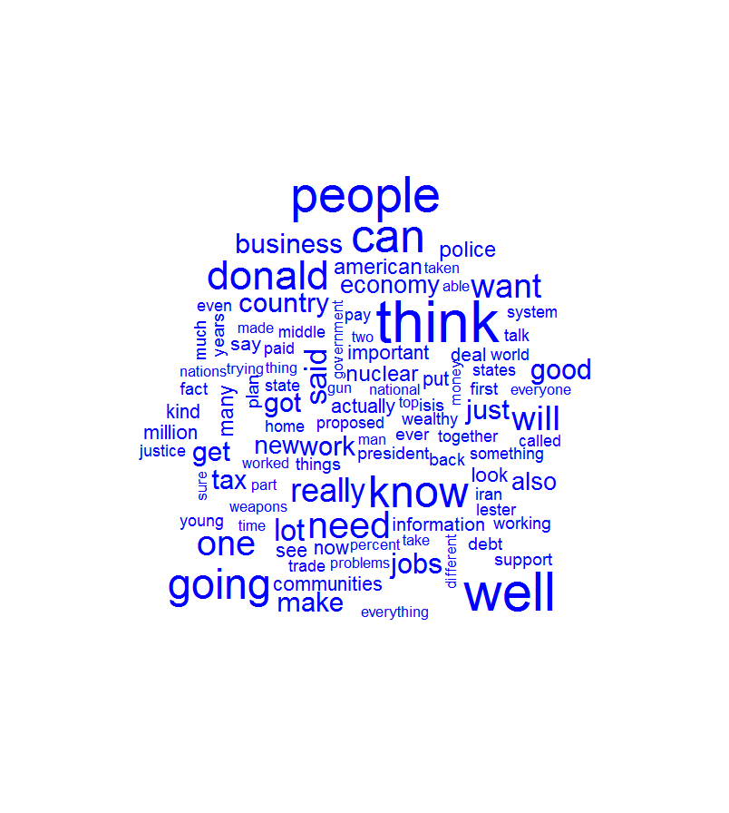 Hillary Clinton's word cloud