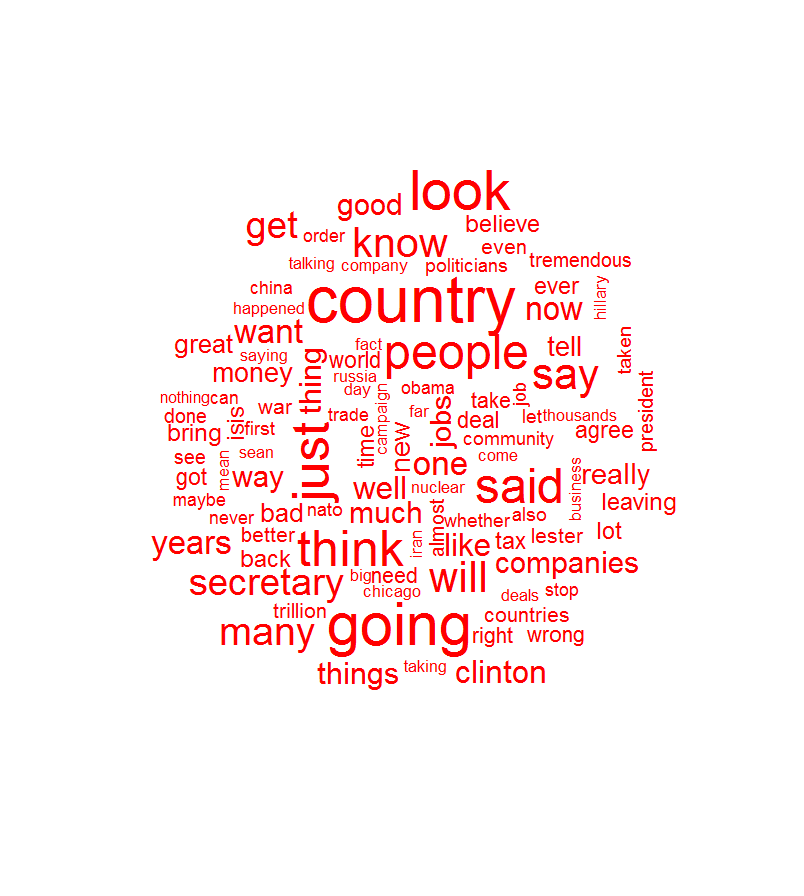 Donald Trump's word cloud