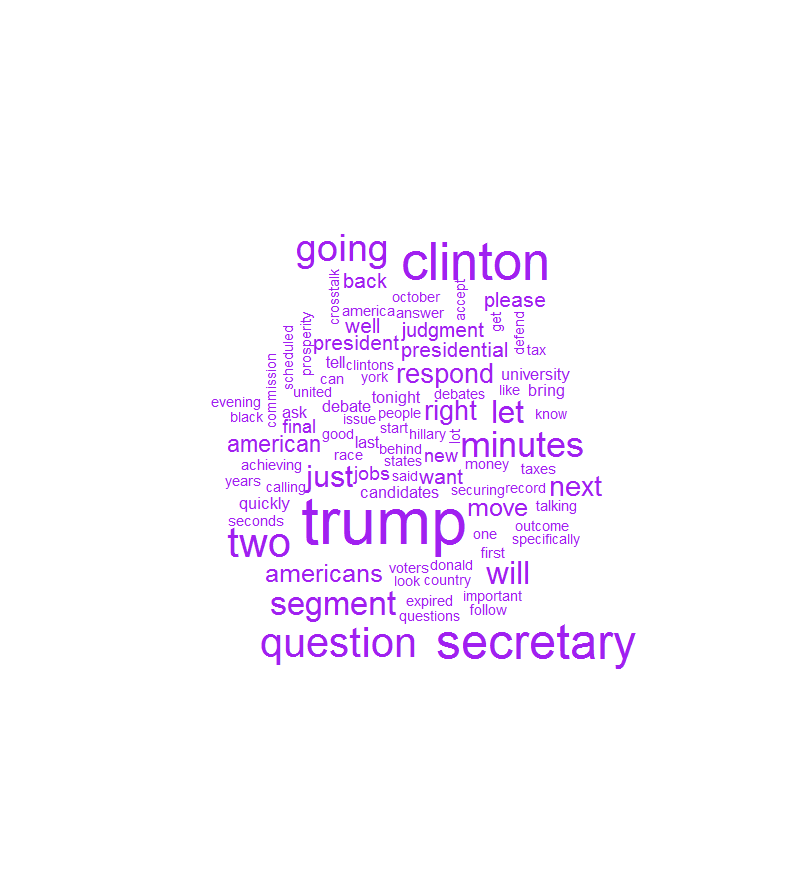 Lester Holt's word cloud