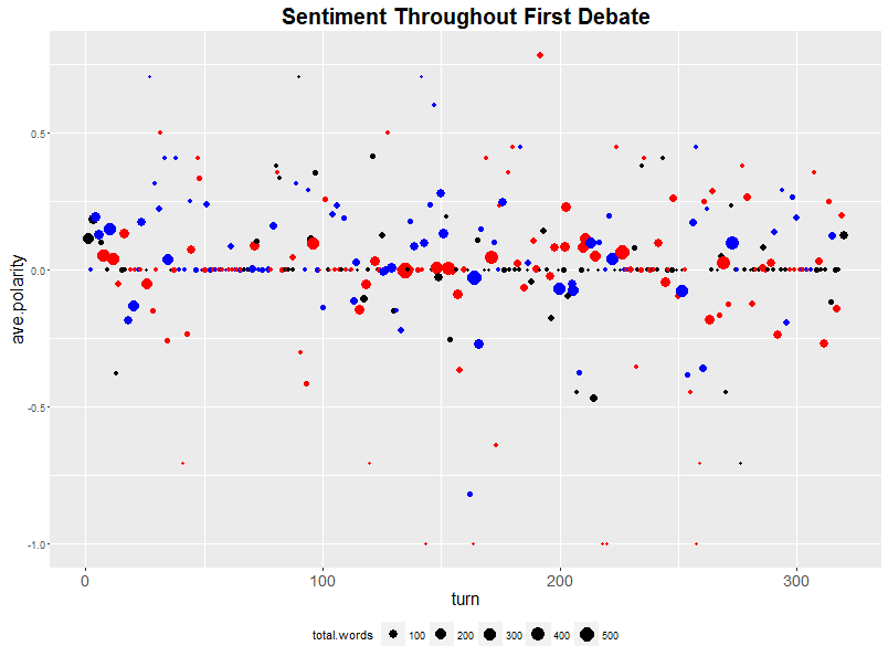 Color indicates debate participant (red for Trump, blue for Clinton, and black for moderator Holt). Size indicates how many words were spoken in the turn.