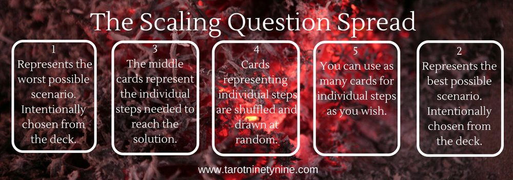 The Scaling Question tarot spread