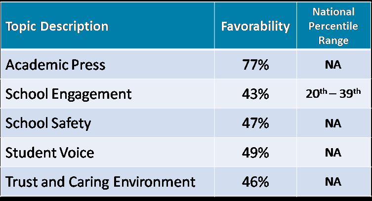 School Climate Survey 5.png
