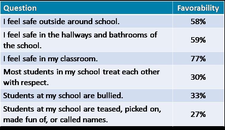 School Climate Survey 8.png