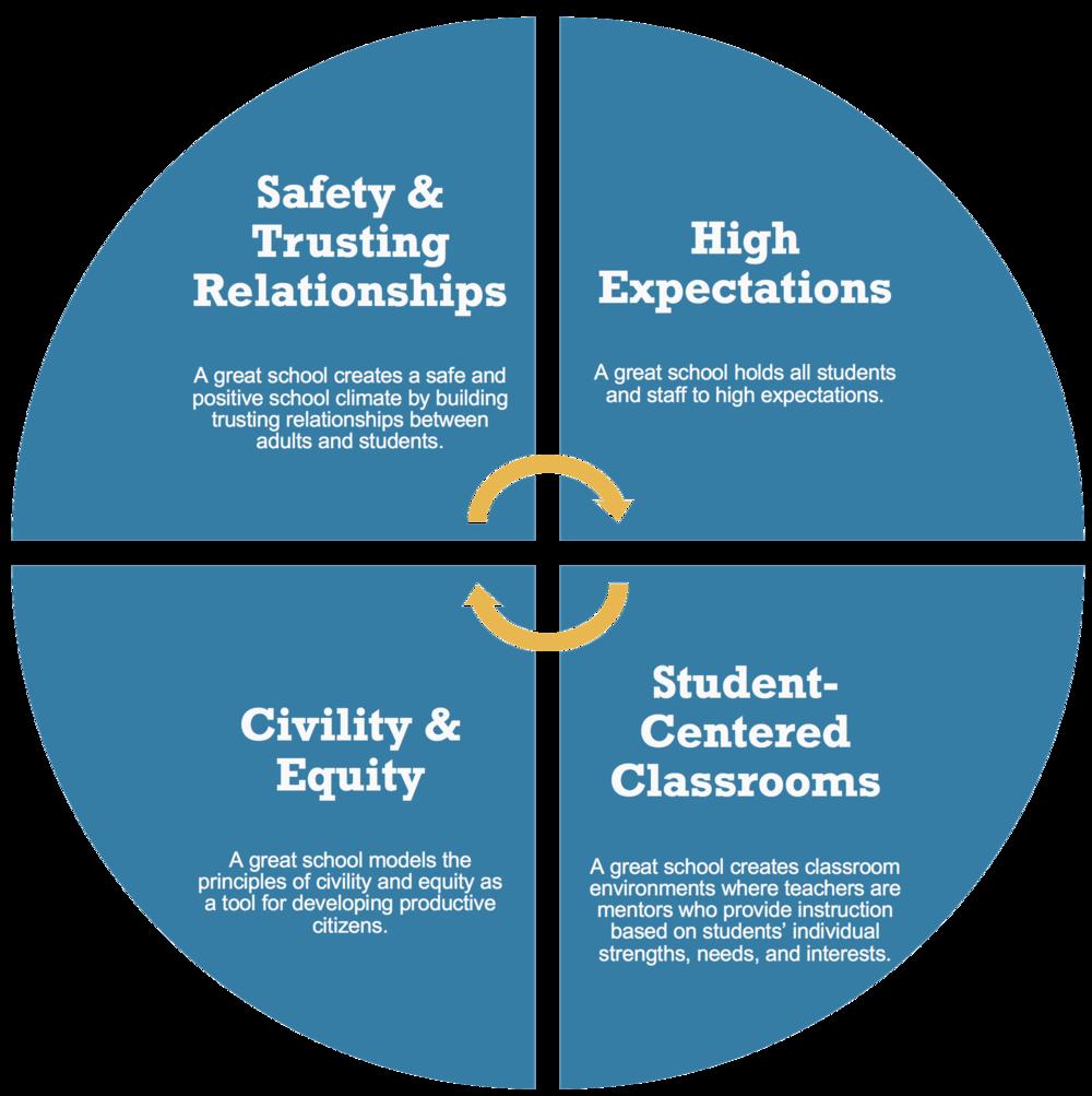 School Climate Framework