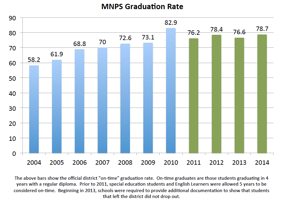MNPS Graduation Rate 2004-2014