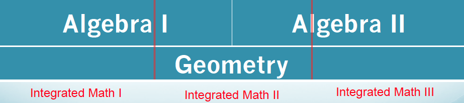 Integrated Math Progression