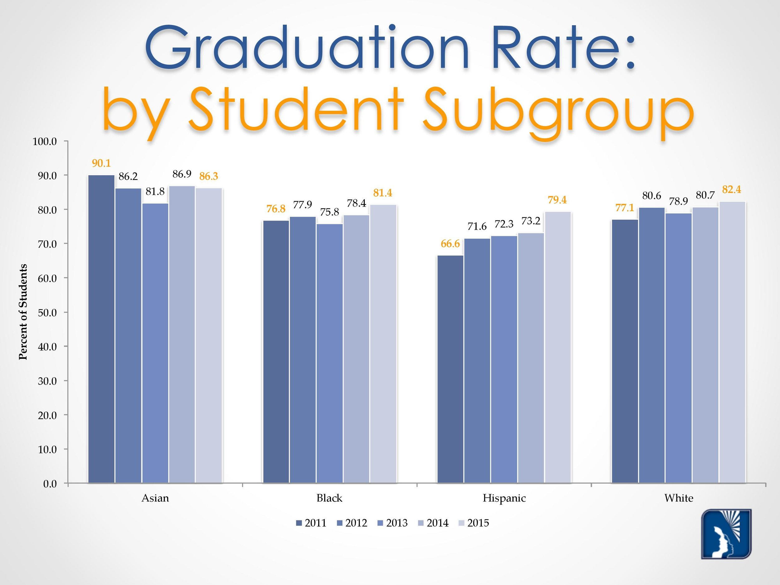 Grad Rate Graphs october 2015-page-007