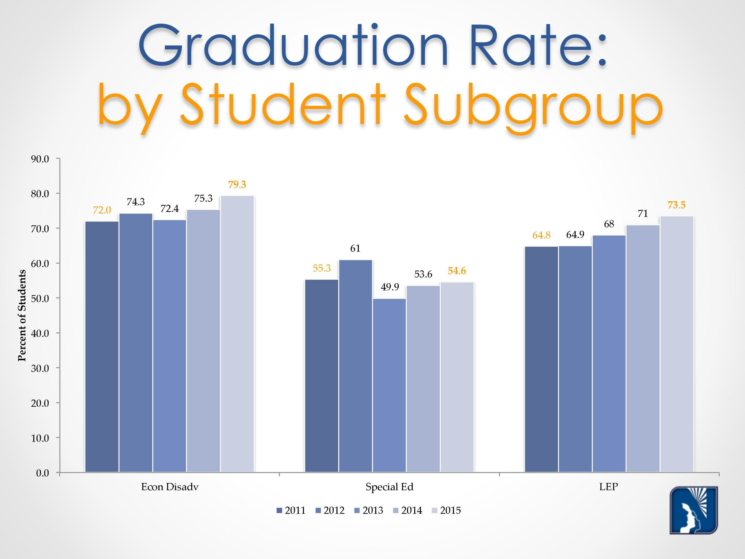 Grad Rate Graphs october 2015-page-008