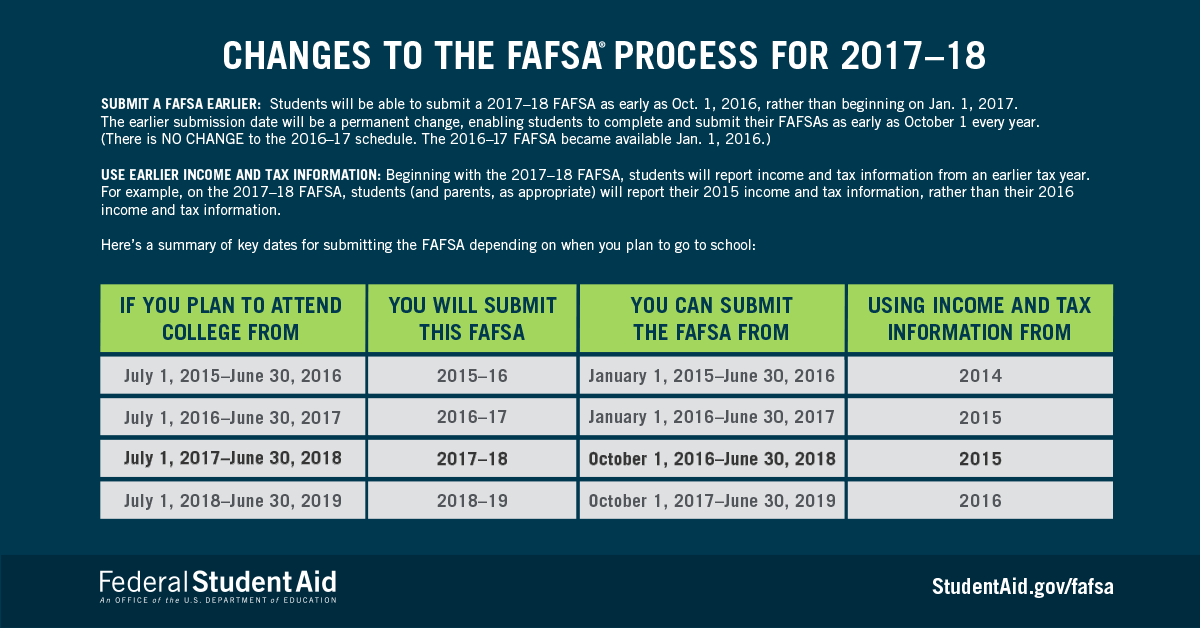 yes2017-18-fafsa-process-changes