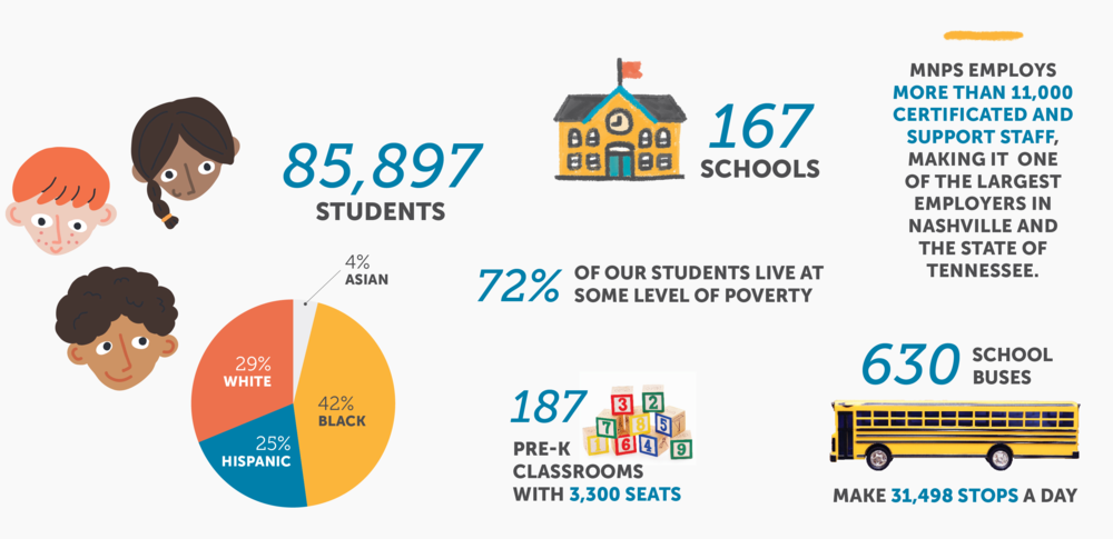 MNPS has 85,897 students: 29% white, 42% black, 25% hispanic and 4% asian. Seventy-two percent of students live at some level of poverty. The district has 167 schools and 187 pre-K classrooms. The district has 630 school busses which make over 31,000 stops a day. There are more than 11,000 MNPS employees, making it one of the largest employers in Nashville and Tennessee.