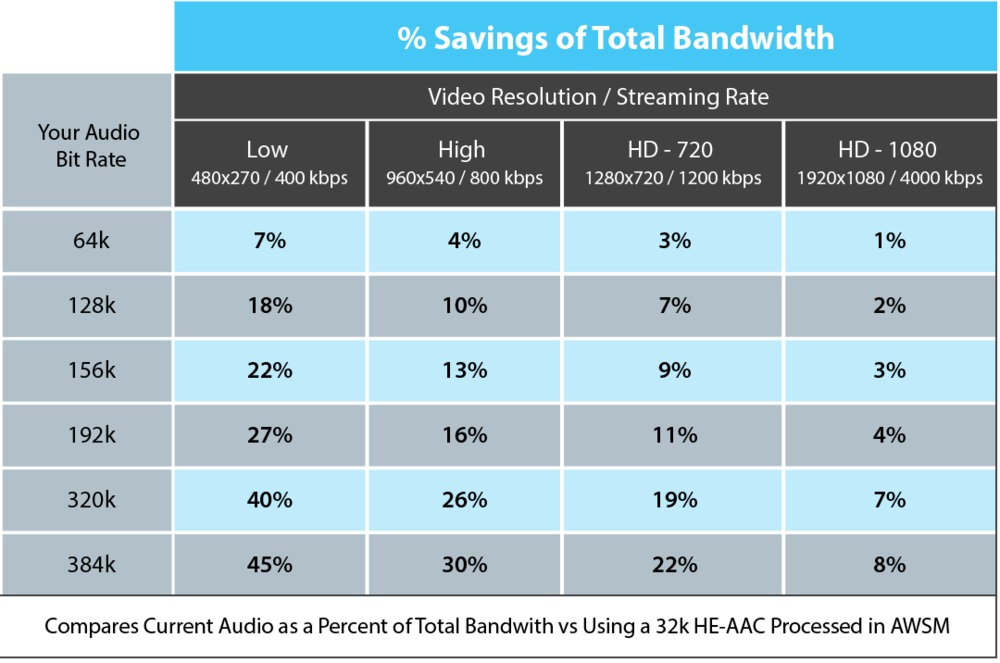 By allowing you to shrink the audio portion of a video stream, you can still save as much as 45% of bandwidth costs -- with NO loss in fidelity.