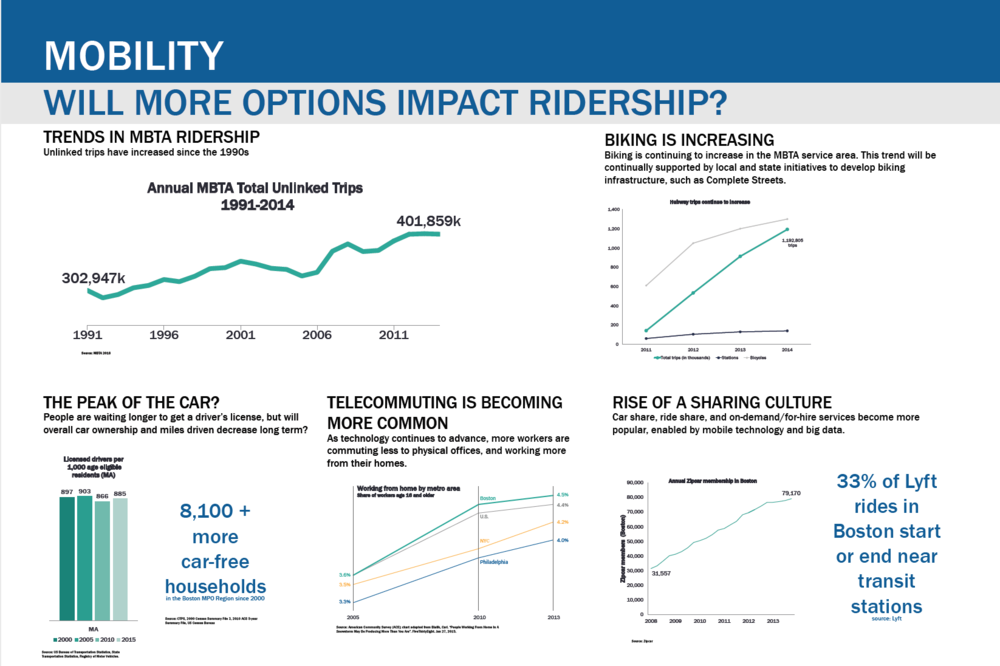 Will More Options Impact Ridership?