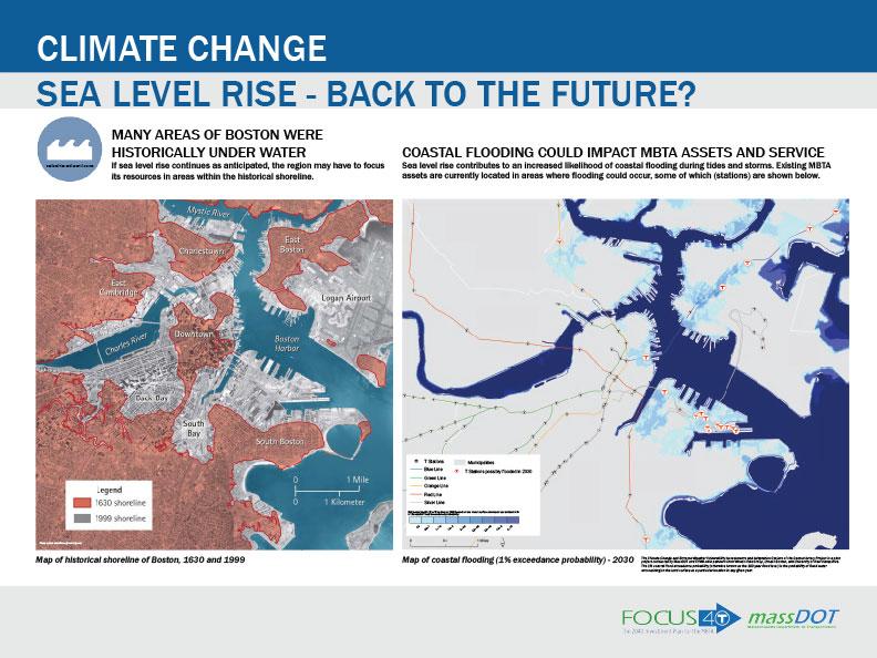 Sea Level Rise- Back To The Future?