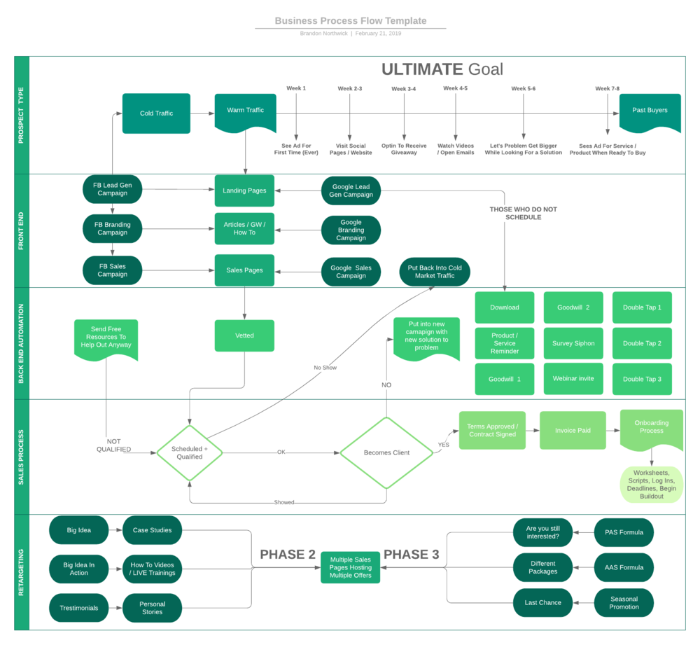 Business Process Flow Template.png