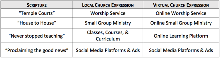 Blueprint of virtual church reach more people process of virtual church malvernweather Images