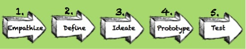 Design-Thinking-Dallas-Qualitative-Research