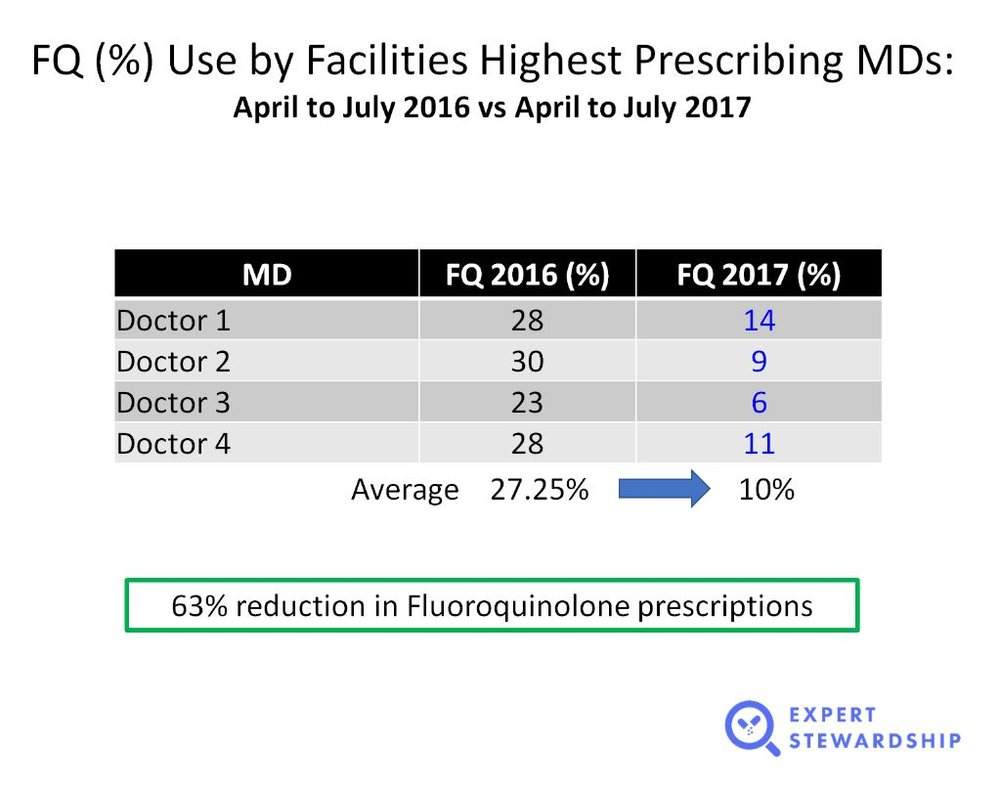 63 percent reduction in FQ for high prescribing MDs.jpg