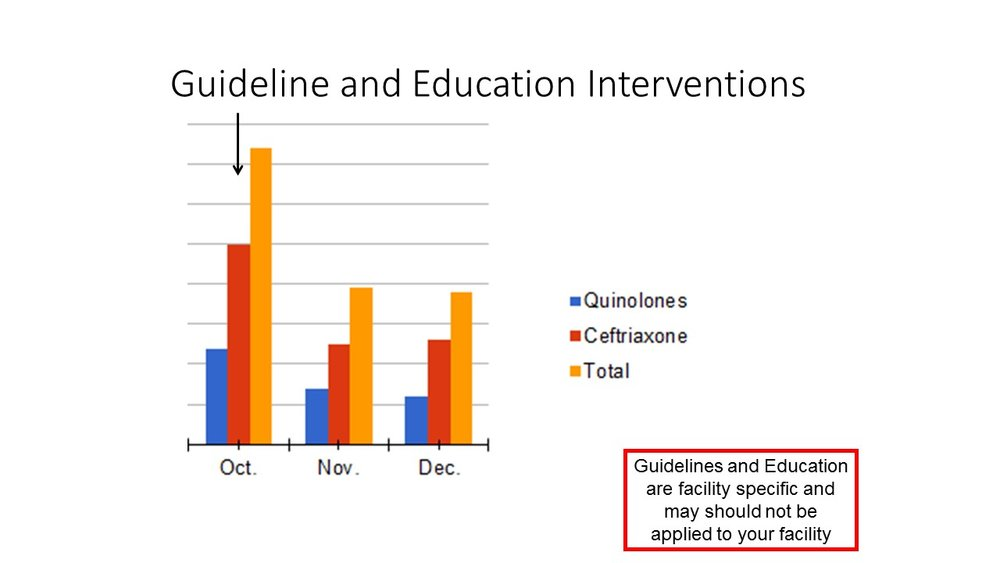 Guildeline and Education Antibiotic Reduction.JPG