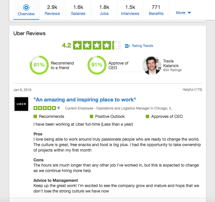 Uber's Glassdoor rating in April, 2017 (Note — Susan Fowler's blog post went viral in February, 2017)