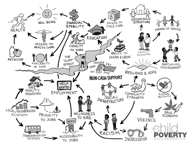 Click the photo to watch a video describing the systems map of poverty.