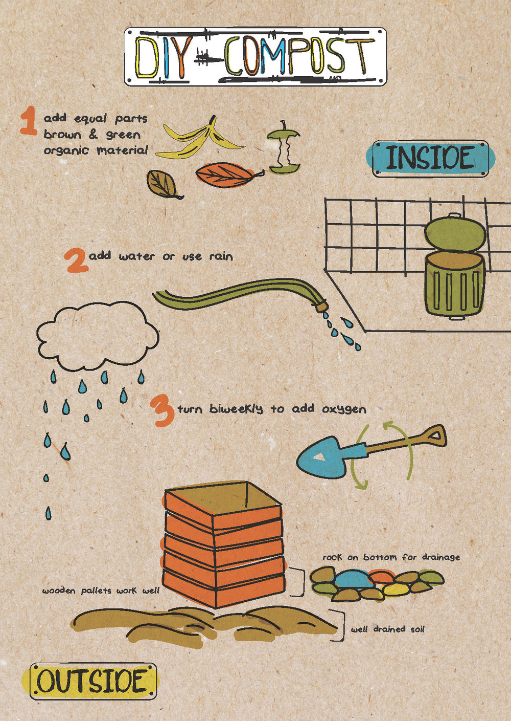 Composting Infographic 1 of 2