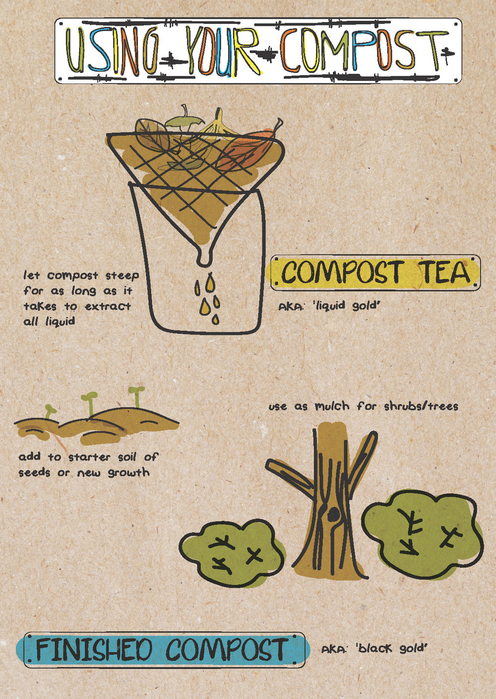 Composting Infographic 2 of 2