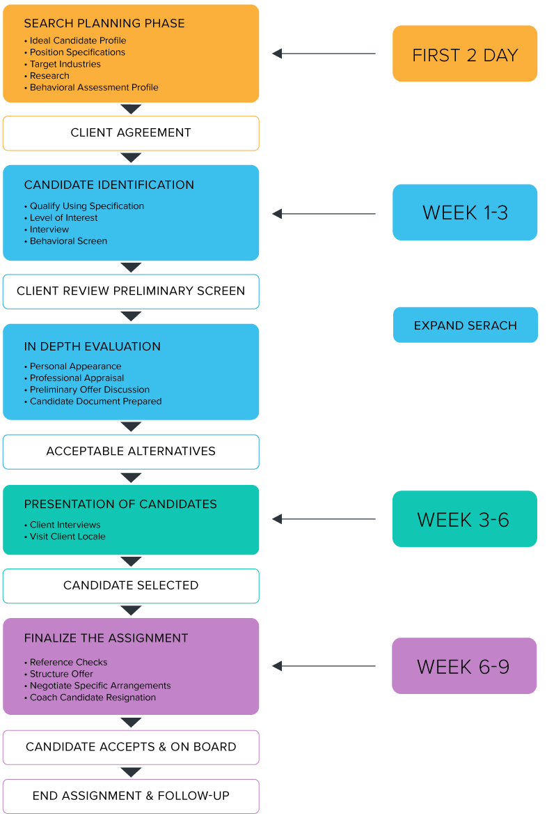 Flow chart for a typical assignment of search on accountant jobs, finance jobs and temporary jobs.