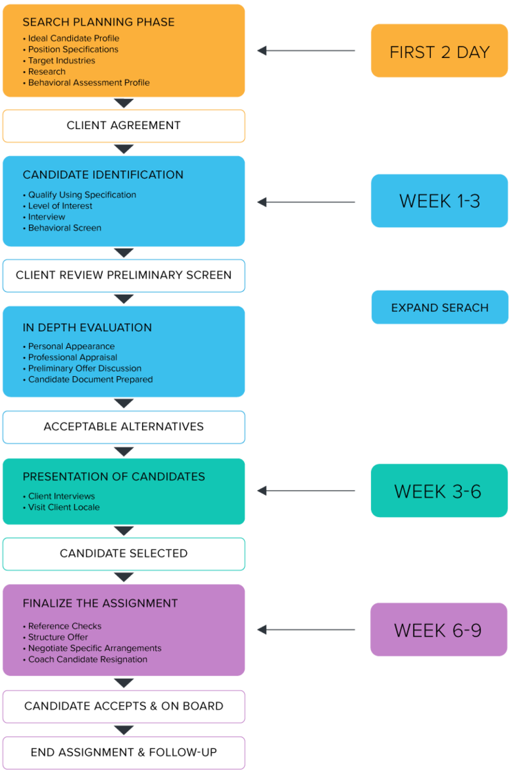 Kula consulting process and tools leading recruitment agency flow chart for a typical assignment of search on accountant jobs finance jobs and temporary geenschuldenfo Images
