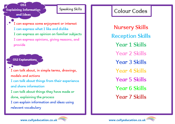 Progression of Literacy Skills Booklet