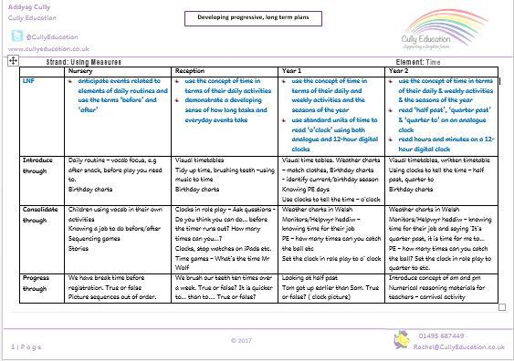 Progressive Planning Examples